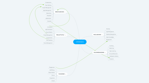 Mind Map: OPENNESS