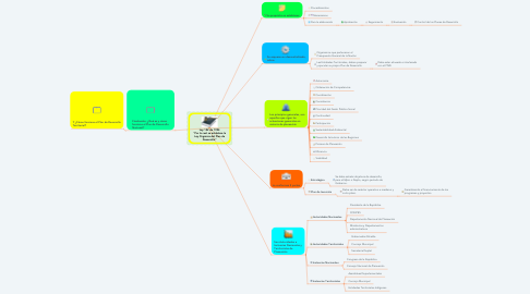 """Mind Map: Ley 152 de 1994 """"Por la cual se establece la Ley Orgánica del Plan de Desarrollo"""""""