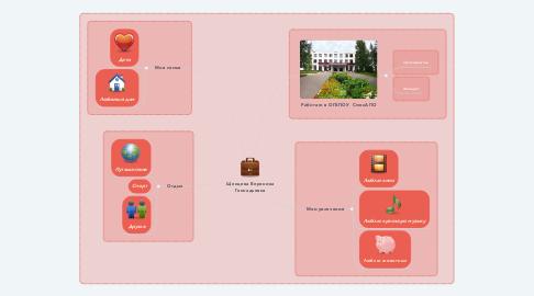 Mind Map: Щенцева Вероника Геннадьевна