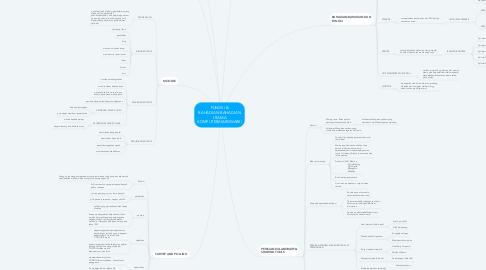 Mind Map: FUNGSI & BAHAGIAN-BAHAGIAN UTAMA KOMPUTER(HARDWARE)