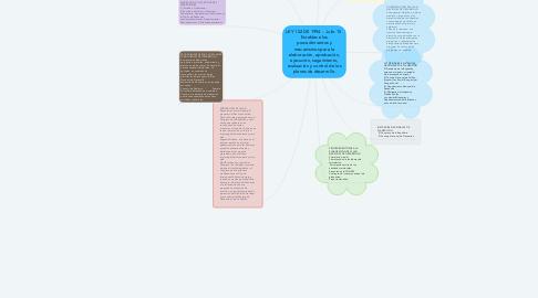Mind Map: LEY 152 DE 1994 -  Julio 15  Establece los procedimientos y mecanismos para la elaboración, aprobación, ejecución, seguimiento, evaluación y control de los planes de desarrollo.