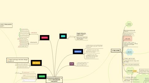 Mind Map: PERISIAN KOLABORATIF & ALAT PERKONGSIAN MAKLUMAT