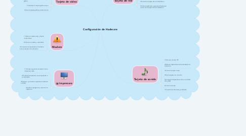 Mind Map: Configuración de Hadware