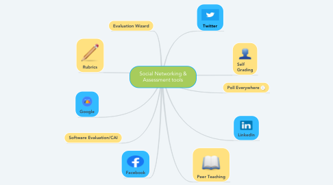Mind Map: Social Networking & Assessment tools