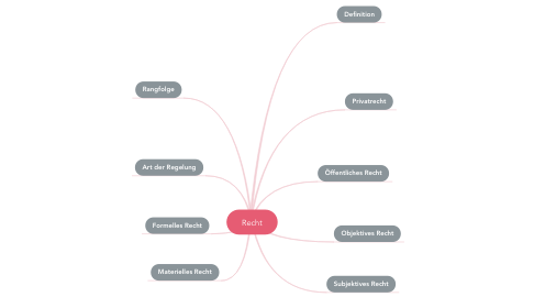Mind Map: Recht