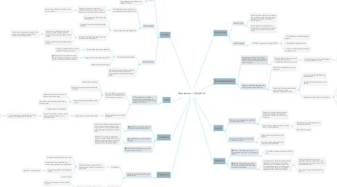 Mind Map: Bruesewitz v. Wyeth Inc