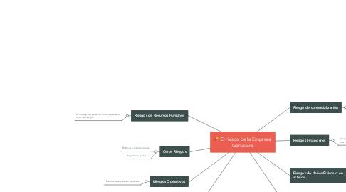 Mind Map: El riesgo de la Empresa Ganadera