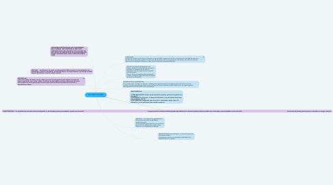 Mind Map: ISO 27000 Y ISO 27001