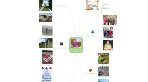 Mind Map: Симанова Татьяна Сергеевна