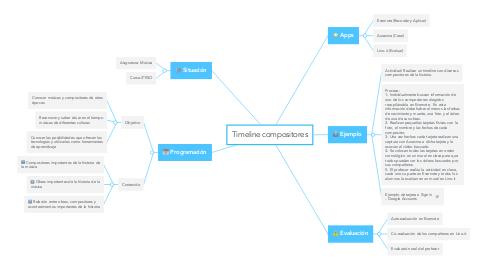 Mind Map: Timeline compositores