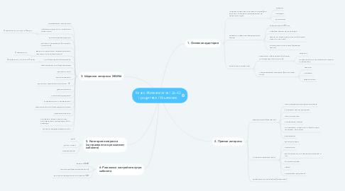 Mind Map: Класс Жохова | м-ж | 26-42 | родители | Ульяновск