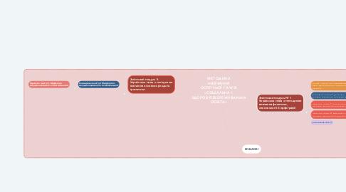 Mind Map: Рідномовна освіта з методикою навчання: УКРАЇНСЬКА МОВА З МЕТОДИКОЮ НАВЧАННЯ