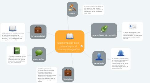 Mind Map: segmentación de el mercado por el criterio pisicográfico
