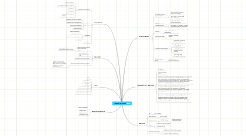 Mind Map: douglas de oliveira