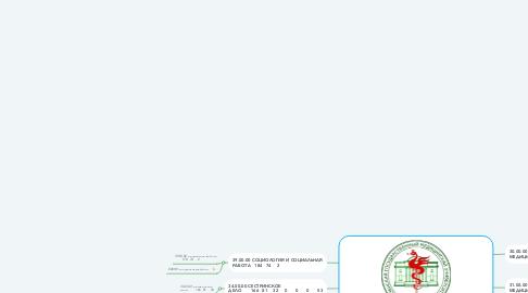 Mind Map: Казанский государственный медицинский университет 5067233324010020313