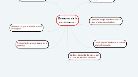 Mind Map: Elementos de la comunicacion.
