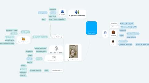 Mind Map: Adam Smith