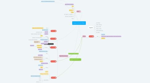Mind Map: espaços do psicólogo