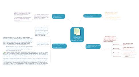 Mind Map: ACTIVIDAD 5. CULTURA ORGANIZACIONAL