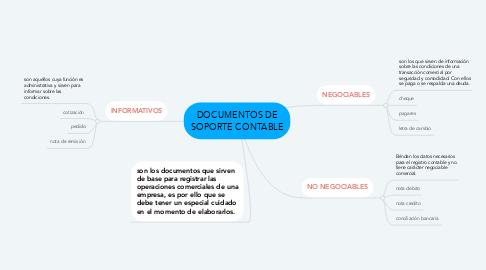 Mind Map: DOCUMENTOS DE SOPORTE CONTABLE