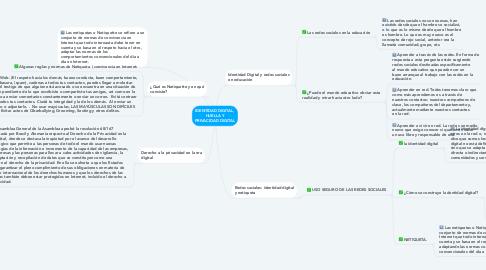Mind Map: IDENTIDAD DIGITAL, HUELLA Y PRIVACIDAD DIGITAL