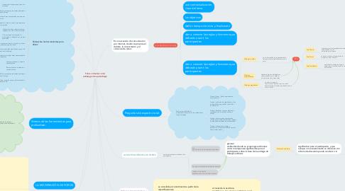 Mind Map: Foros virtuales como estrategia de aprendizaje