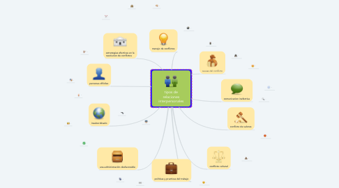 Mind Map: tipos de relaciones interpersonales