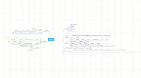 Mind Map: Processes
