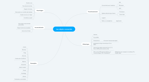 Mind Map: Les objets connectés