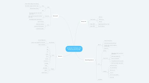 Mind Map: APLIKASI TEKNOLOGI PENGAJIAN ISLAM