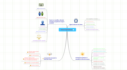 Mind Map: Stresul organizational
