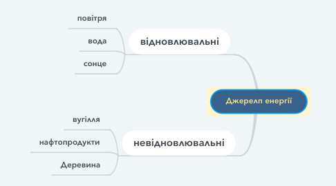 Mind Map: Джерелп енергії