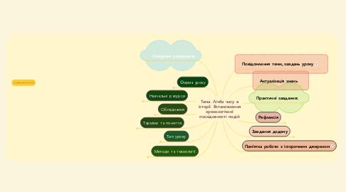 Mind Map: Тема. Лічба часу в історії. Встановлення хронологічної послідовності подій