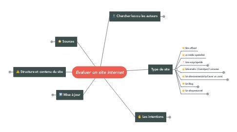 Mind Map: Evaluer un site internet