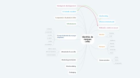 Mind Map: Identités de marques (ville)