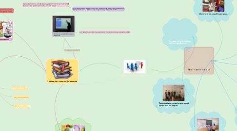 Mind Map: Сучасні технології навчання.