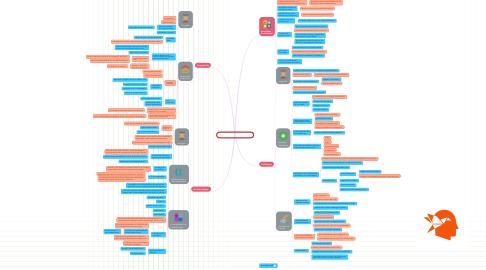 Mind Map: 13_Humanistische_theorieën