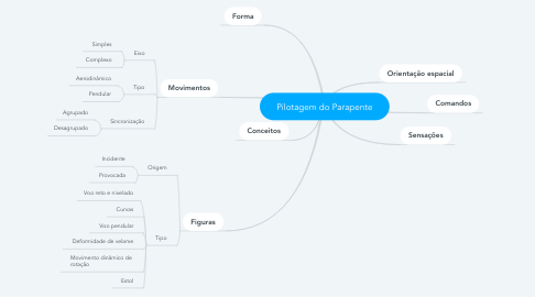 Mind Map: Pilotagem do Parapente