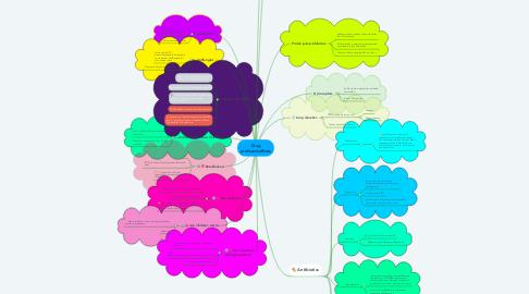 Mind Map: Drug prefixes/suffixes