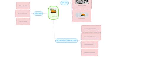 Mind Map: l'OST