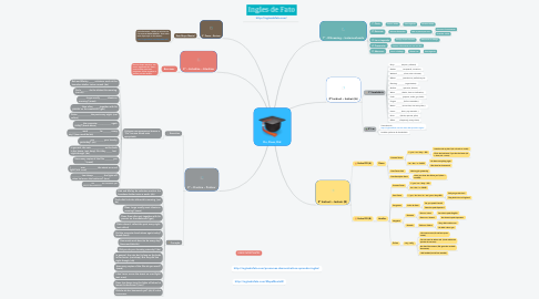 Mind Map: Do, Does, Did