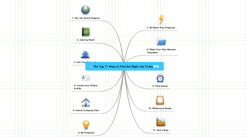 Mind Map: The Top 11 Ways to Find the Right Job Today