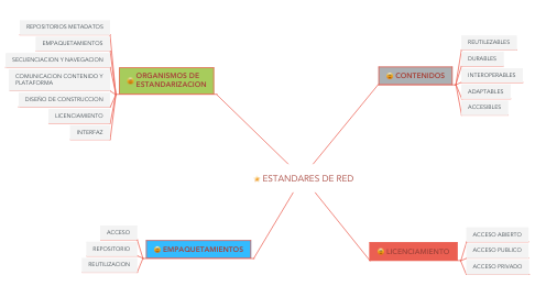 Mind Map: COMPETENCIAS: METAS CURRICULARES