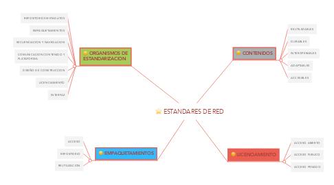Mind Map: ESTANDARES DE RED