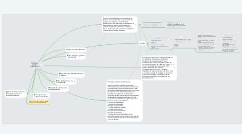Mind Map: Noções de Direito Constitucional: