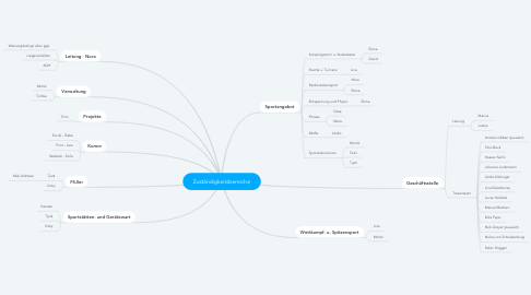 Mind Map: Zuständigkeitsbereiche
