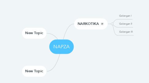Mind Map: NAPZA