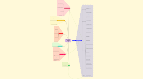 Mind Map: ОТФ: Повышение эффективности и надежности функционирования ЛЧМГ