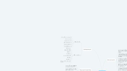 Mind Map: Xu hướng cntt