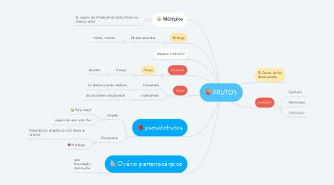Mind Map: FRUTOS